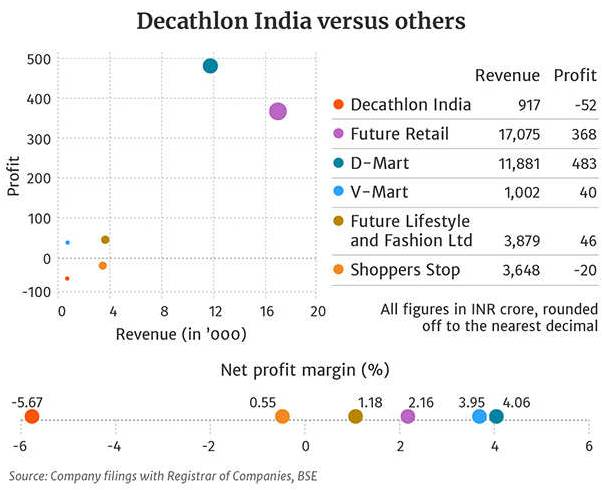 7e29afe8a VORUGANTY MANAGEMENT CASE STUDIES  decathlon - the sports giant in india