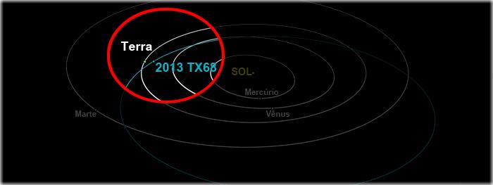 asteroide proximo da Terra em março de 2016