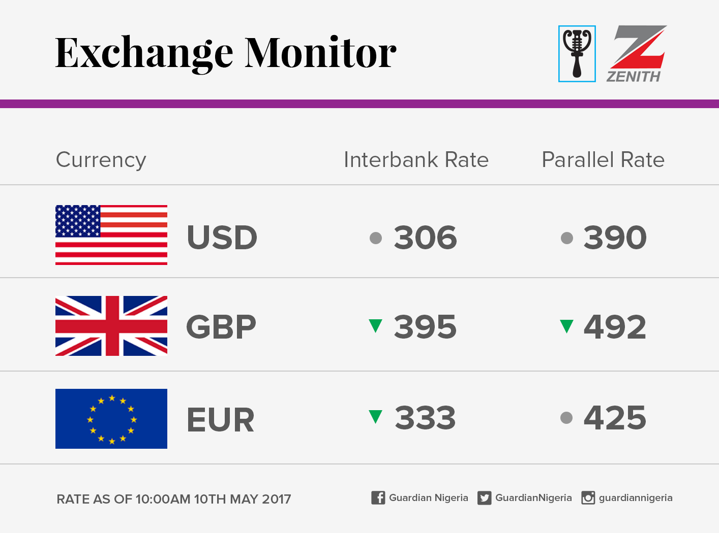 The Dollar To Naira Pounds And Euros Exchange Rate For Today Ngn Usd Wednesday 10th May 2017 Black Market Bank Rates In Lagos