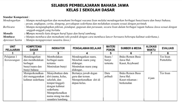 Silabus RPP Bahasa Jawa Kelas 1 SD/MI Format Word
