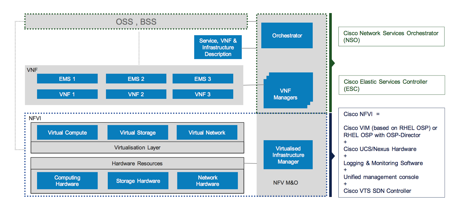 Welcome to Mat's Cloud: What is NFVi or Cisco NFV Infrastructure