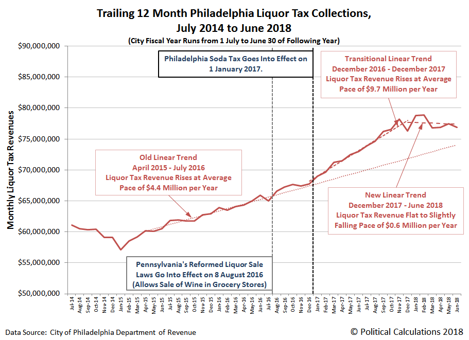 Trailing 12 Month Philadelphia Liquor Tax Collections, July 2014 to June 2018