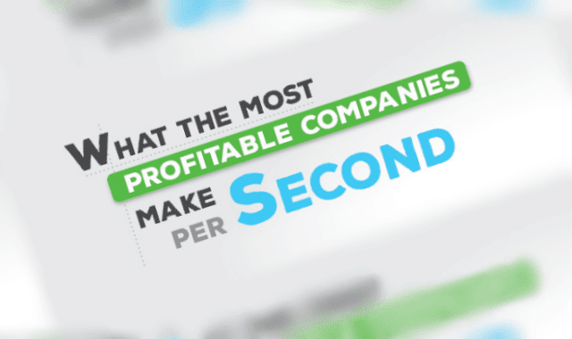 What the Most Profitable Companies Make Per Second # ...
