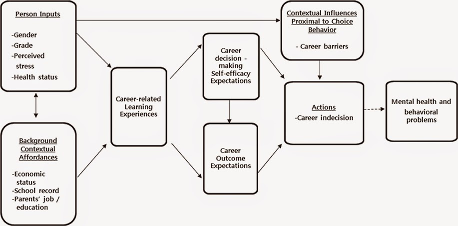 Career Counseling A.I.