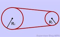 contoh soal dan pembahasan Hubungan Roda-Roda yang dihubungkan dengan tali, rantai, pita atau sabuk