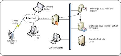 Exchange Server Migration: How Can You Accomplish Exchange
