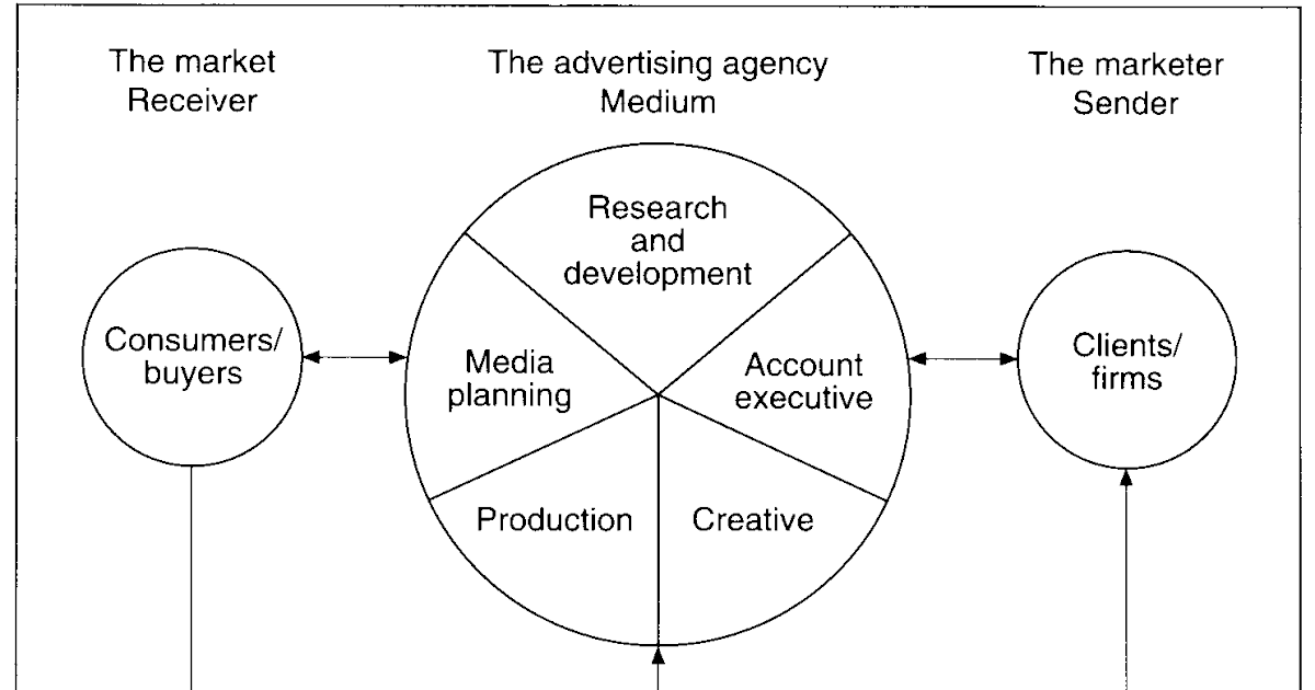 Within Advertising: Structure Of Advertising Agency