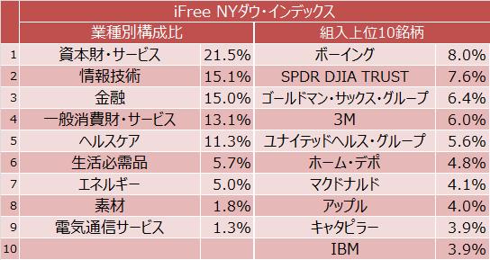 iFree NYダウ・インデックス業種別構成比と組入上位10銘柄