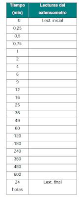 tabla lectura extensiómetro