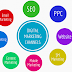 Types of Digital Marketing   Models of Digital marketing
