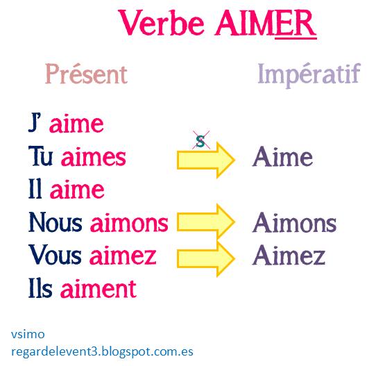 Tryb rozkazujący - czasownik aimer w trybie rozkazującym - Francuski przy kawie