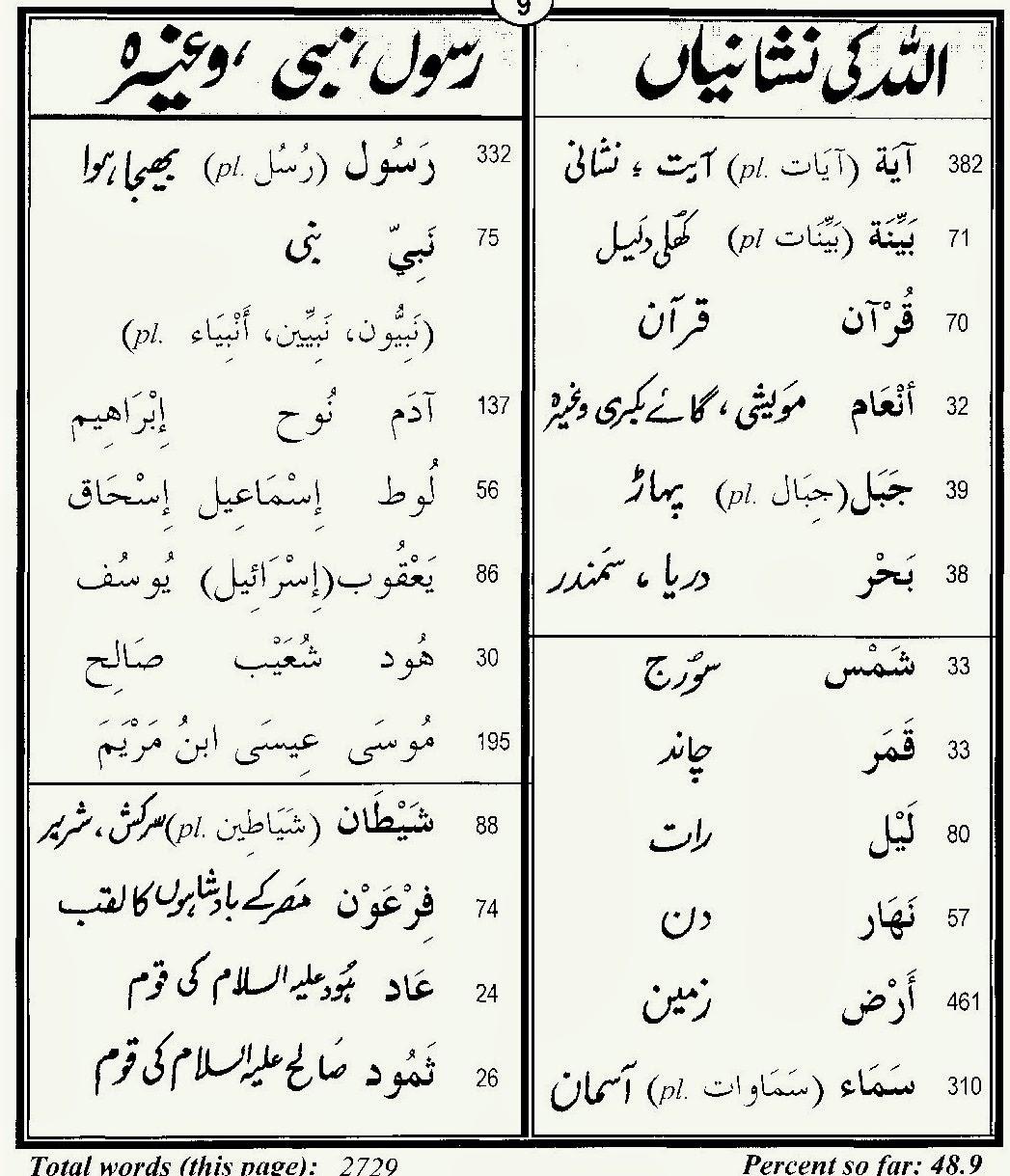 7 INFO MEANING FROM ARABIC TO URDU PDF