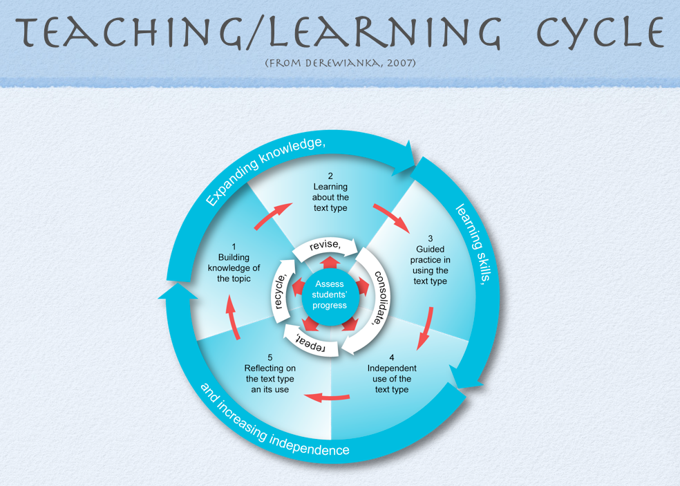 Five Things Teachers Can Do to Improve Learning for ELLs in the New Year