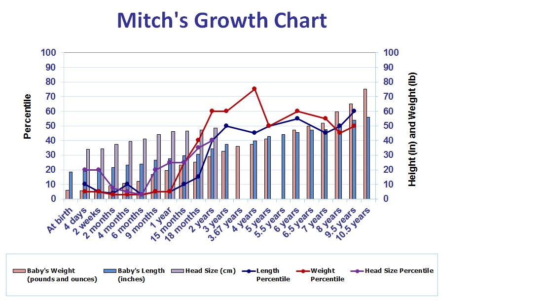 Mitch's Growth Chart