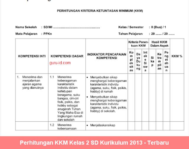 Perhitungan KKM Kelas 2 SD Kurikulum 2013