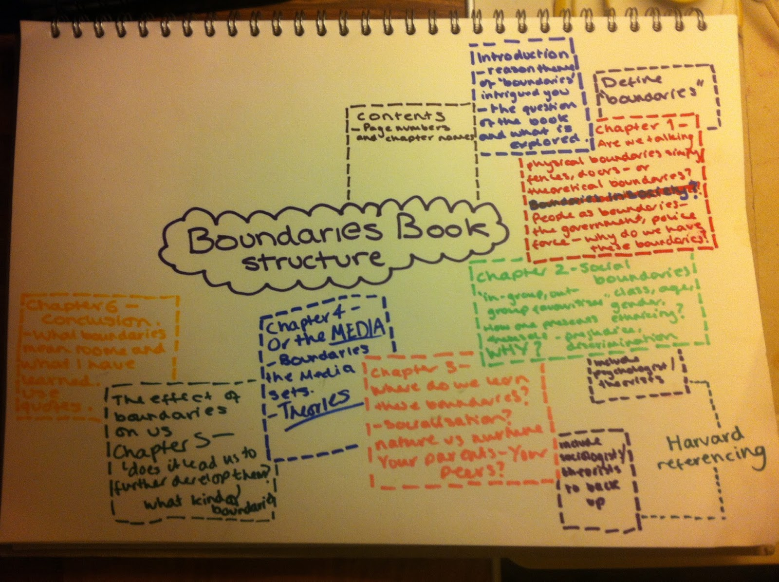mind map of ideas reflection