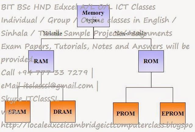 MSc BIT BSc HND Edxcel PHP Web Application Projects