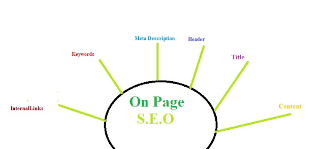 on page seo techniques to drive organic traffic