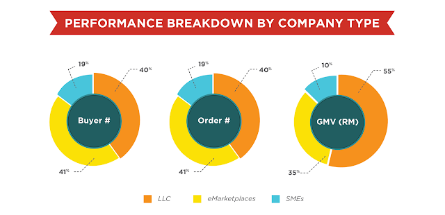 Performance breakdown by company type