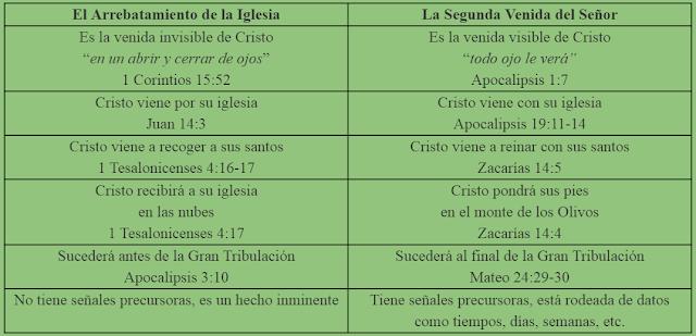 CUADRO COMPARATIVO ARREBATAMIENTO, SEGUNDA VENIDA DE CRISTO