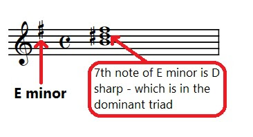 The dominant triad of any minor key contains a raised 7th