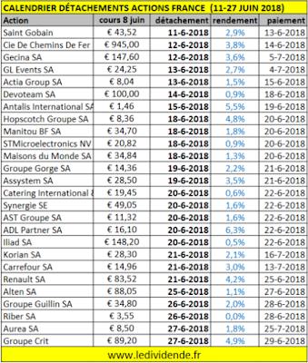 detachements dividende france juin 2018