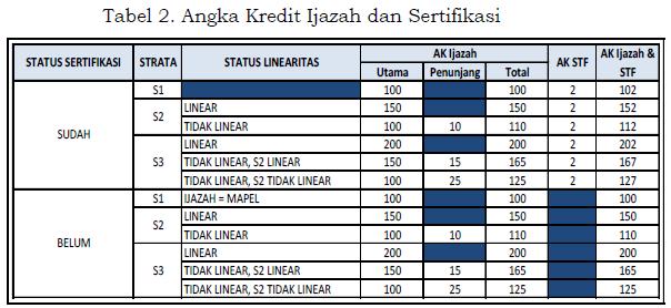 gambar Tabel Angka Kredit Ijazah dan Sertifikasi