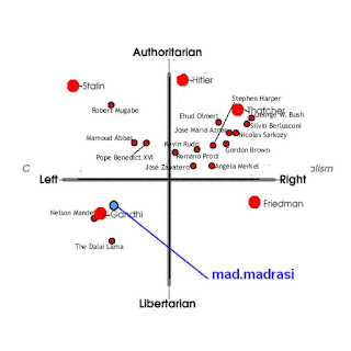 my political position plotted in graph