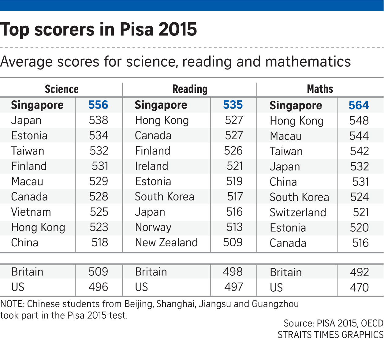 Image result for pisa 2015 singapore