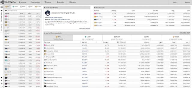 Криптовалюты на бирже Cryptopia