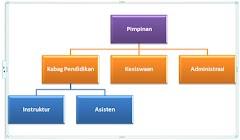 Cara Membuat Struktur Organisasi Dengan Mudah Di Office Word