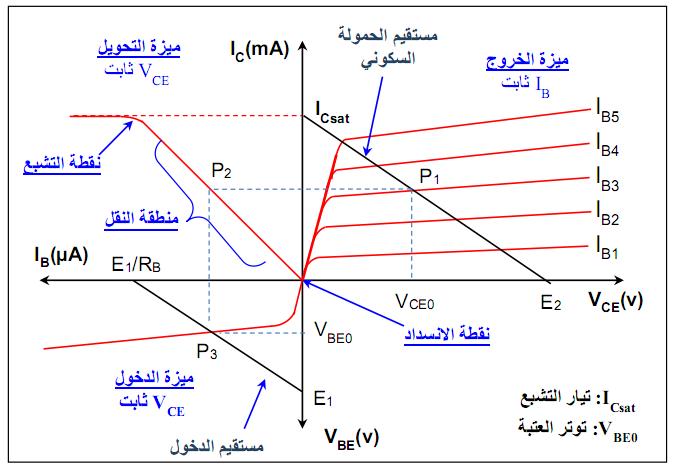 منحنيات ميزة المقحل