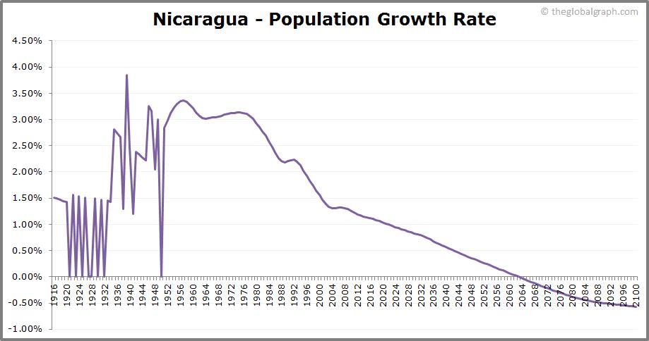 Nicaragua  Population Growth Rate