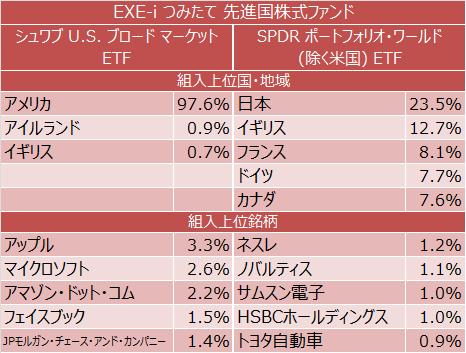 EXE-i つみたて 先進国株式ファンド(シュワブ U.S. ブロード マーケット ETF、SPDR ポートフォリオ・ディベロップド・ワールド(除く米国) ETF)組入上位国・地域、組入上位銘柄