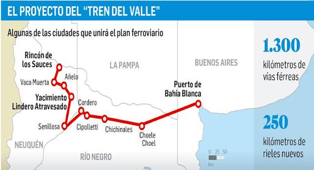 Resultado de imagen para Negociaciones por un tren que una Vaca Muerta con Bahía Blanca