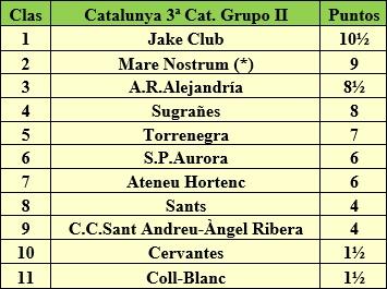 Clasificación campeonato de Catalunya por equipos 3ª categoría grupo II 1957/58