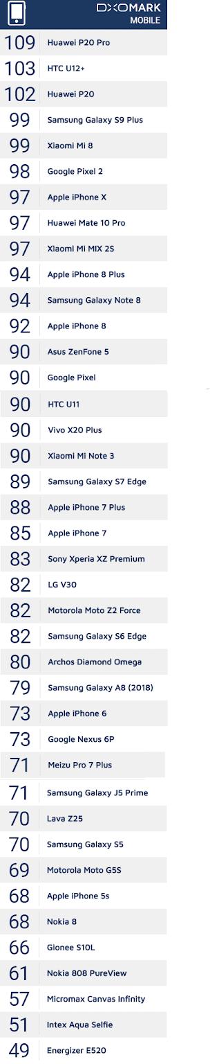 قائمة بأفضل الهواتف الذكية من ناحية الكاميرا وجودة التصوير