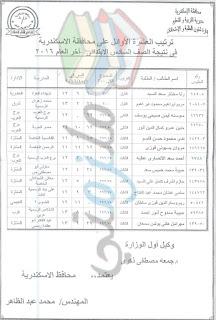 نتيجة الشهادة الابتدائية محافظة الاسكندرية 2016
