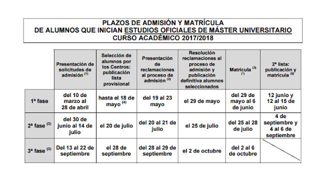 ¿Estás interesado en realizar un Máster en la Universidad de Murcia?