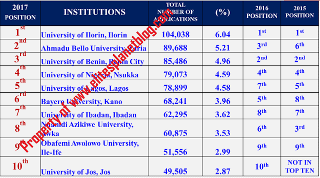2017 UTME APPLICATION STATISTICS BY INSTITUTION TOP TEN INSTITUTIONS (ALL UNIVERSITIES) – FIRST CHOICE