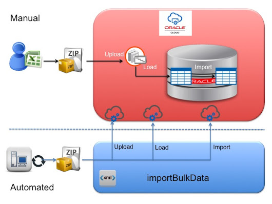 Automate File Based Data Import using ErpIntegrationService
