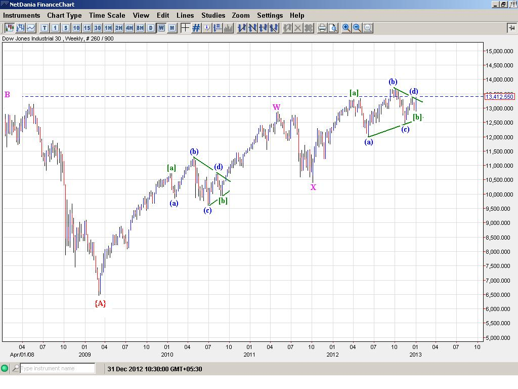 Dow Jones - Elliott Wave Update