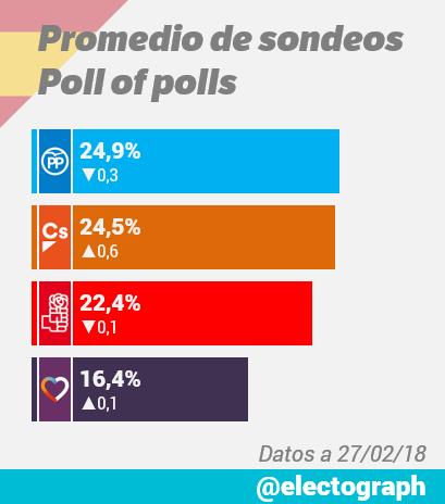 Encuestas nacionales - Página 2 Promedio_encuestas_180227