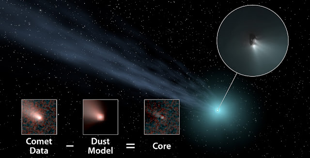 "A new study suggests that distant ""long-period"" comets—which take more than 200 years to orbit the sun—are more common than previously thought. This illustration shows how the researchers used data from NASA's Wide-field Infrared Survey Explorer (WISE) spacecraft to determine the nucleus sizes of several of these distant comets. They subtracted a model of how dust and gas behave in comets in order to obtain the core size. Credit: NASA/JPL-Caltech"