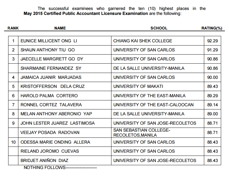 Topnotchers (Top 10) May 2015 CPA board exam released
