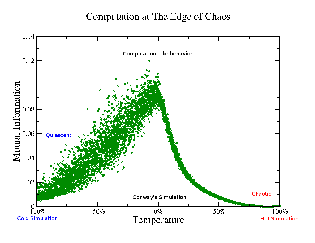 The edge of chaos: Where complexity science meets organisational performance
