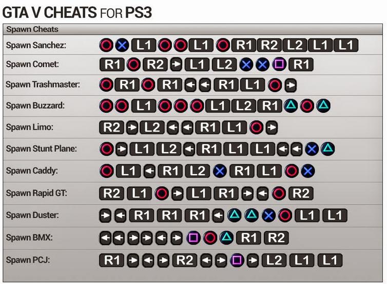 Cheat GTA V (5) Untuk PS3 dan PS4 Bahasa Indonesia Lengkap | Sigotom