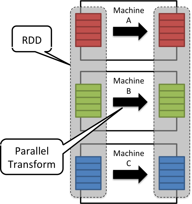 Pragmatic Programming Techniques: Spark: Low latency