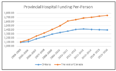 Do economies of scale explain low hospital funding in Ontario?