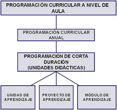 ¿Qué importancia tiene la Programación Curricular a nivel de aula?